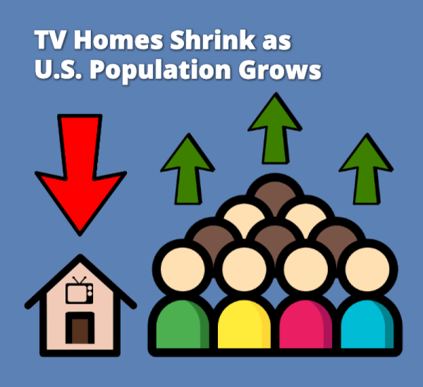TV Homes Have Dropped By Four Million Since 2009 While U S